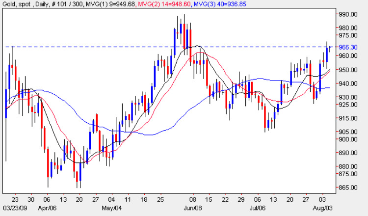 Spot Gold Price Chart - Daily Gold Prices 5th August 2009