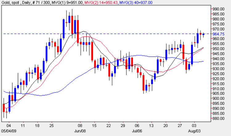 Spot Gold Prices - Gold Price Chart 6th August 2009