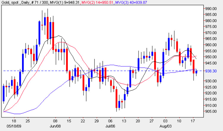 Gold Trading Prices - Spot Gold Price Chart 18th August 2009