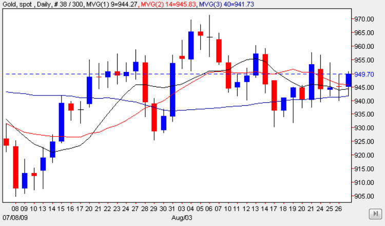 Gold Trading Chart 28 Aug 2009