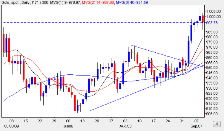 Spot Gold Price Chart - Gold Prices 13th September 2009
