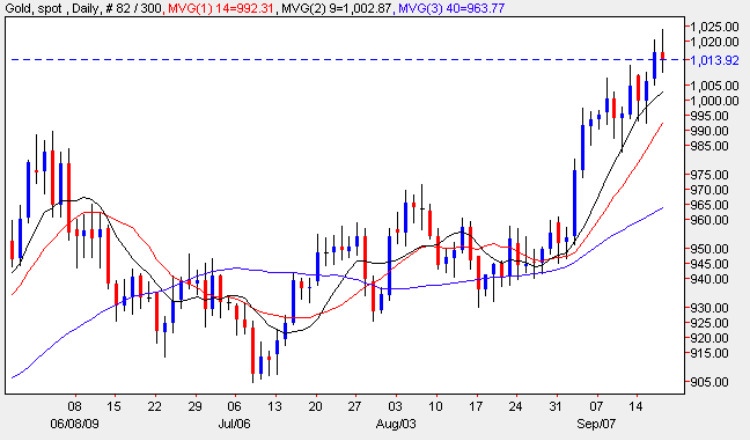 Gold Price Chart - Daily Gold Prices 17th September 2009