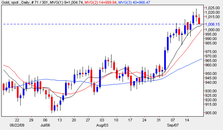 Spot Gold Price Chart - Gold Prices 21st September 2009