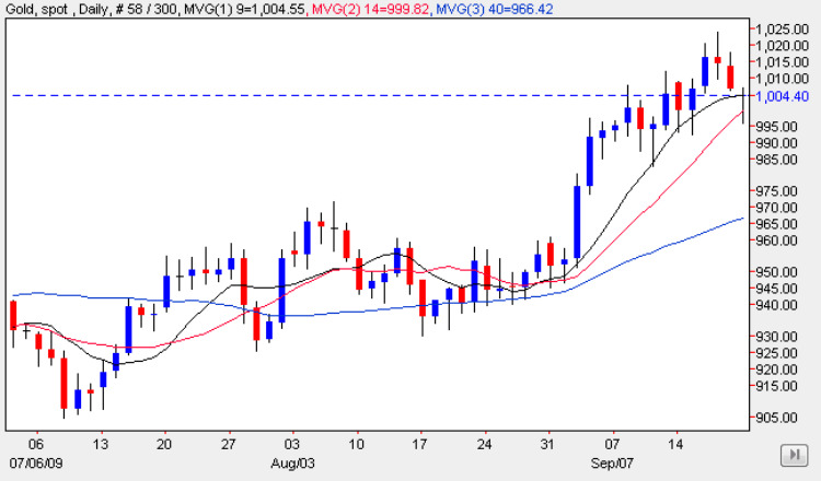 Spot Gold Price 22 Sep 2009