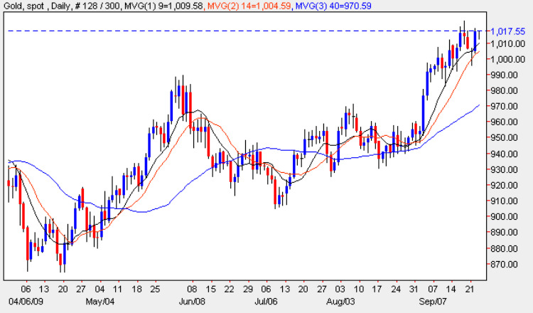 Spot Gold Price Chart - Gold Prices 23rd September 2009