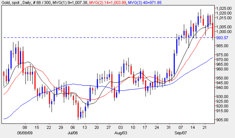 Spot Gold Price - Daily Gold Chart 25th September 2009