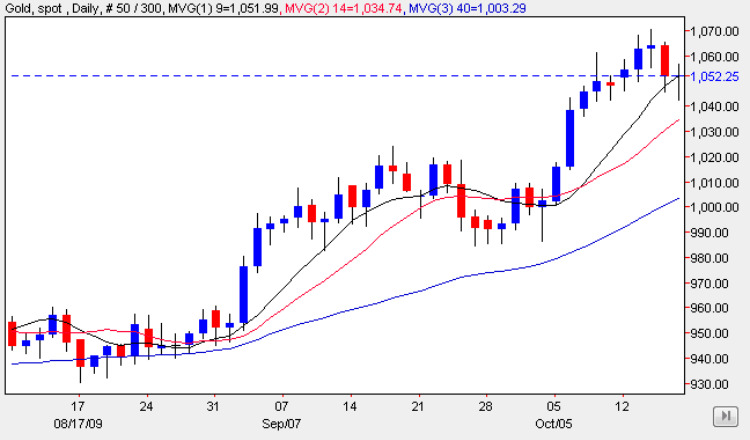 Gold Chart Friday 16 Oct 2009
