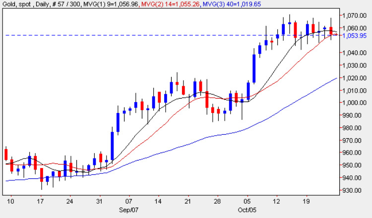 Gold Price Chart 23 Oct 2009
