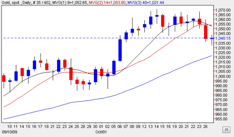 Spot Price of Gold 27 Oct 2009