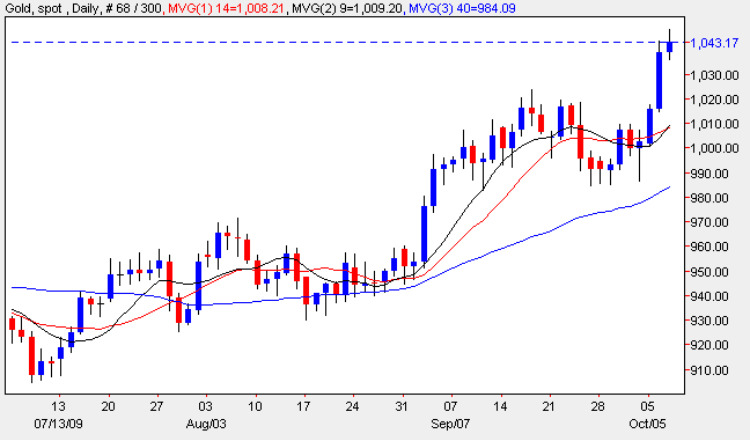 Spot Gold Price - Gold Chart 7th October 2009