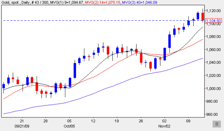 Spot Gold Price Chart 12 Nov 2009