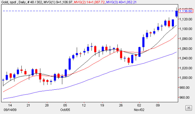 Spot Gold Price Chart 16 Nov 2009