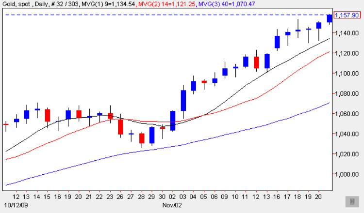 Spot Gold Price Chart 20 Nov 2009
