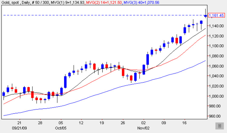 Spot Gold Price Chart 23 Nov 2009