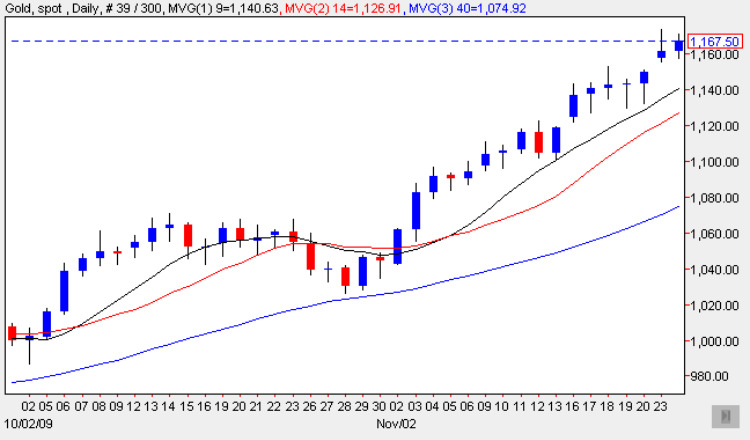 Spot Gold Price Chart 24 Nov 2009