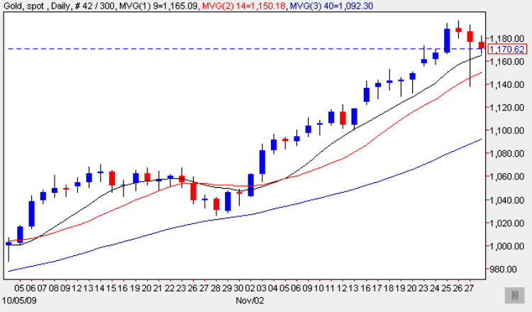 Spot Gold Price 27 Nov 2009