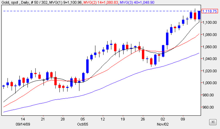 Spot Gold Price Chart 13 Nov 2009