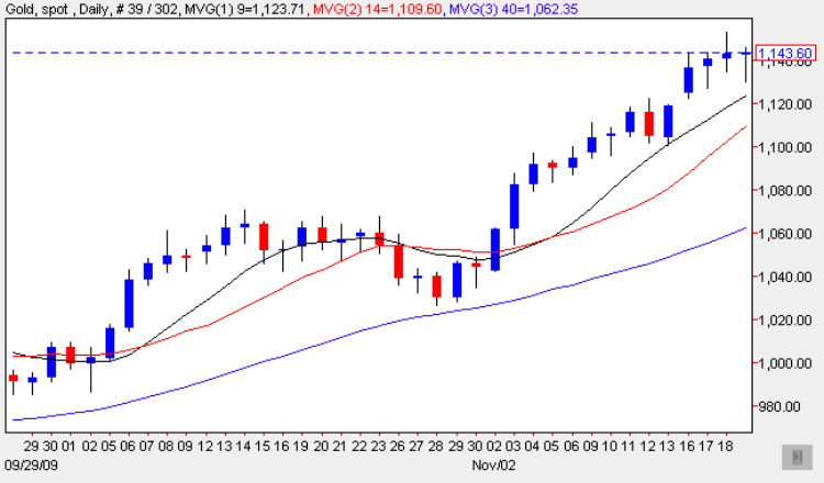 Spot Gold Price Chart 19 Nov 2009