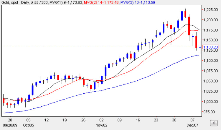 Spot Gold Price Chart 9 Dec 2009