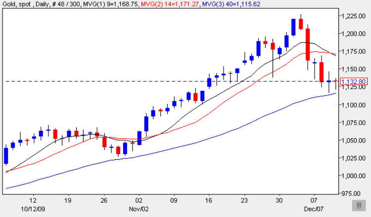 Spot Gold Price Chart - 11th December 2009
