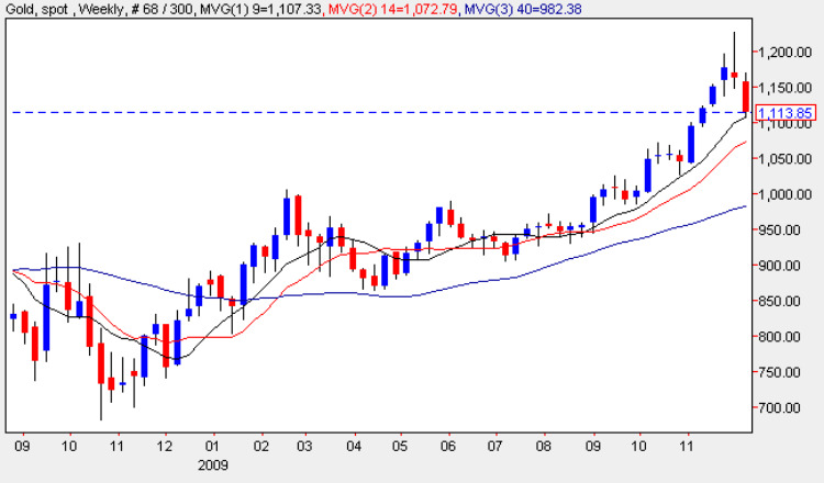 Gold Spot Price - MT4 Gold Chart Analysis
