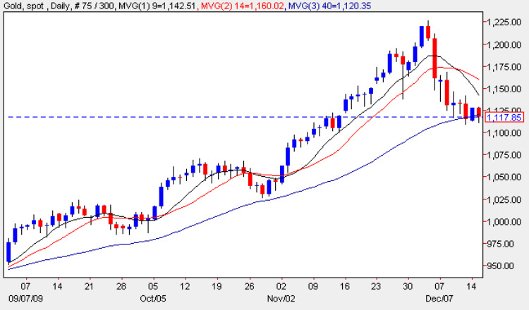 Spot Gold Price Chart 15 Dec 2009