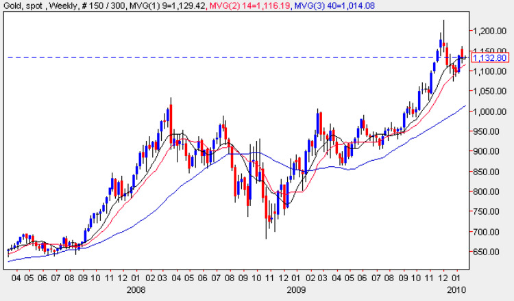 Spot Gold Price : Weekly Chart 18 Jan 2010