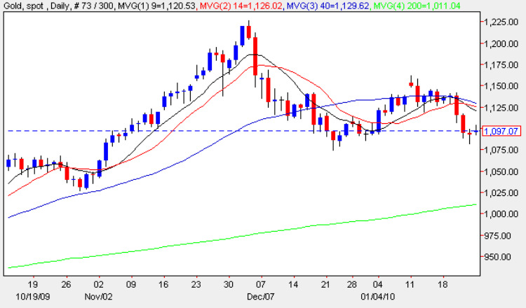 Spot Gold Price Chart 25 Jan 2010