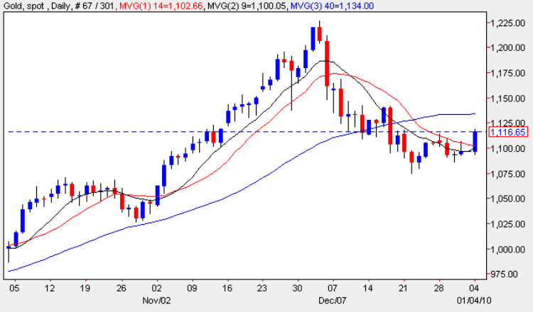 Spot Gold Price Chart - Gold Chart 4th January 2010