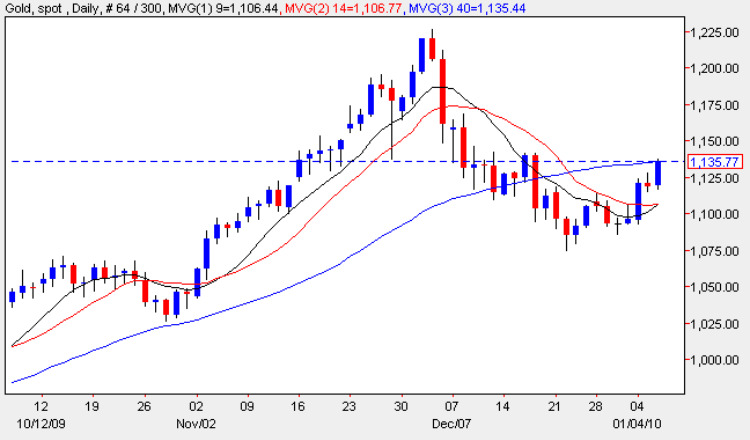 Spot Gold Price Chart - Daily Gold Prices 5th January 2010