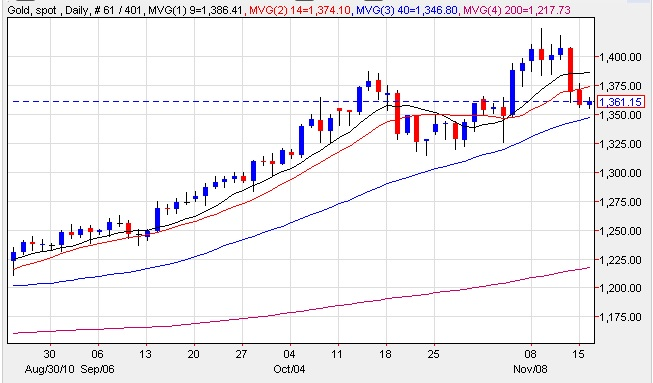 spot gold price chart 16th november 2010